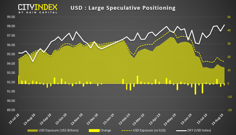 USD - Large Speculative Positioning