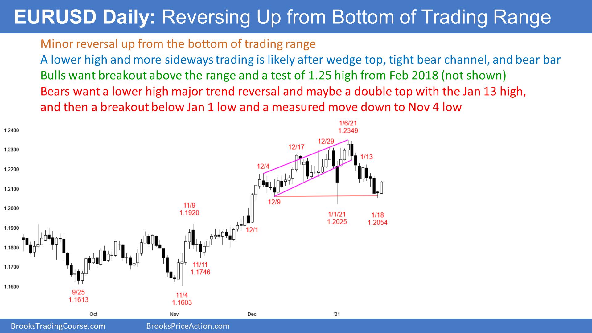 EUR/USD: In A Bull Trend?