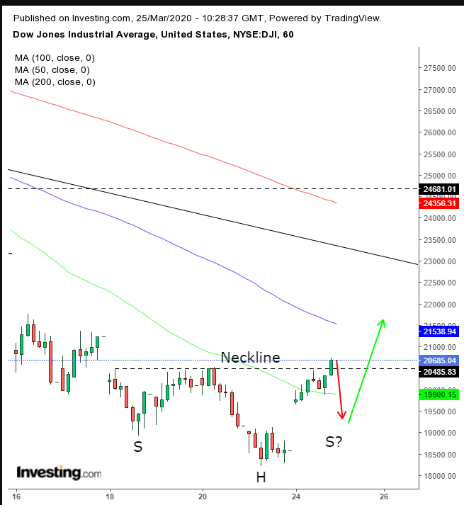 Dow Hourly Chart