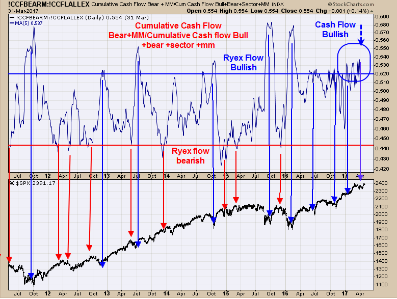 Cumulative Cash Flow (top), S&P 500