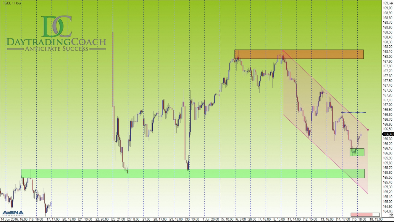 Bund Futures Hourly Chart