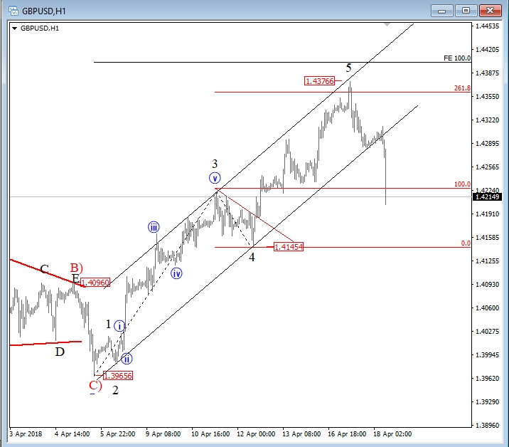 GBP/USD H1 Chart