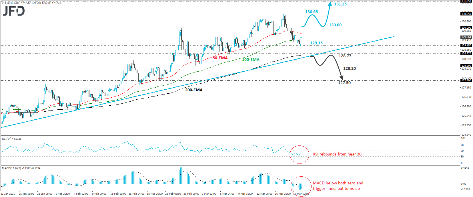 EUR/JPY 4-hour chart technical analysis