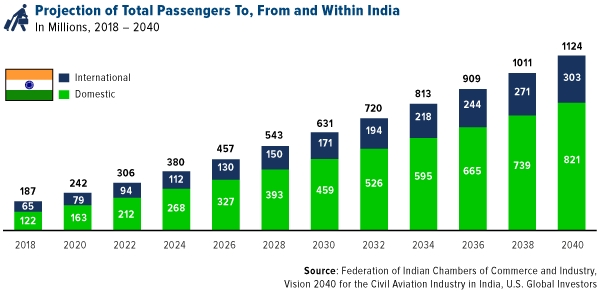 Projection of Total Passengers To, From and Within India