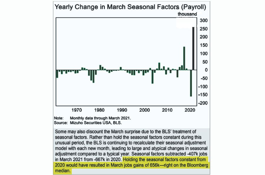 Yearly Change In March Seasonal Factors