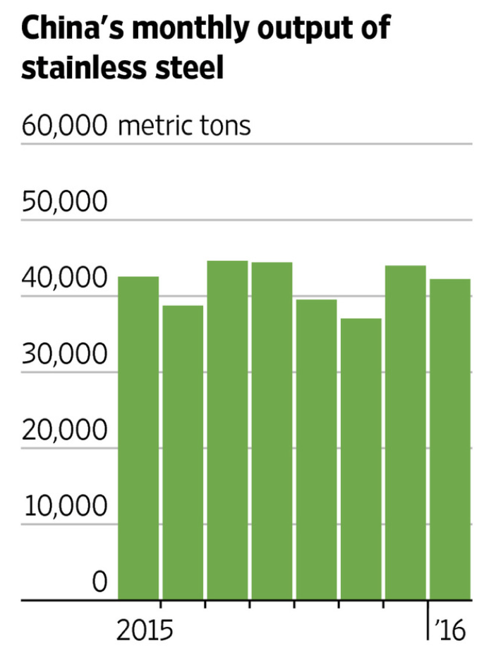 China's Monthly Output of Stainless Steel