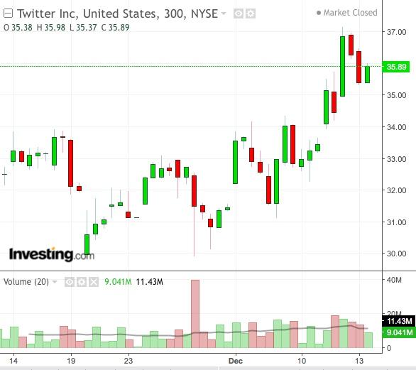 Twitter 5-Hour Chart