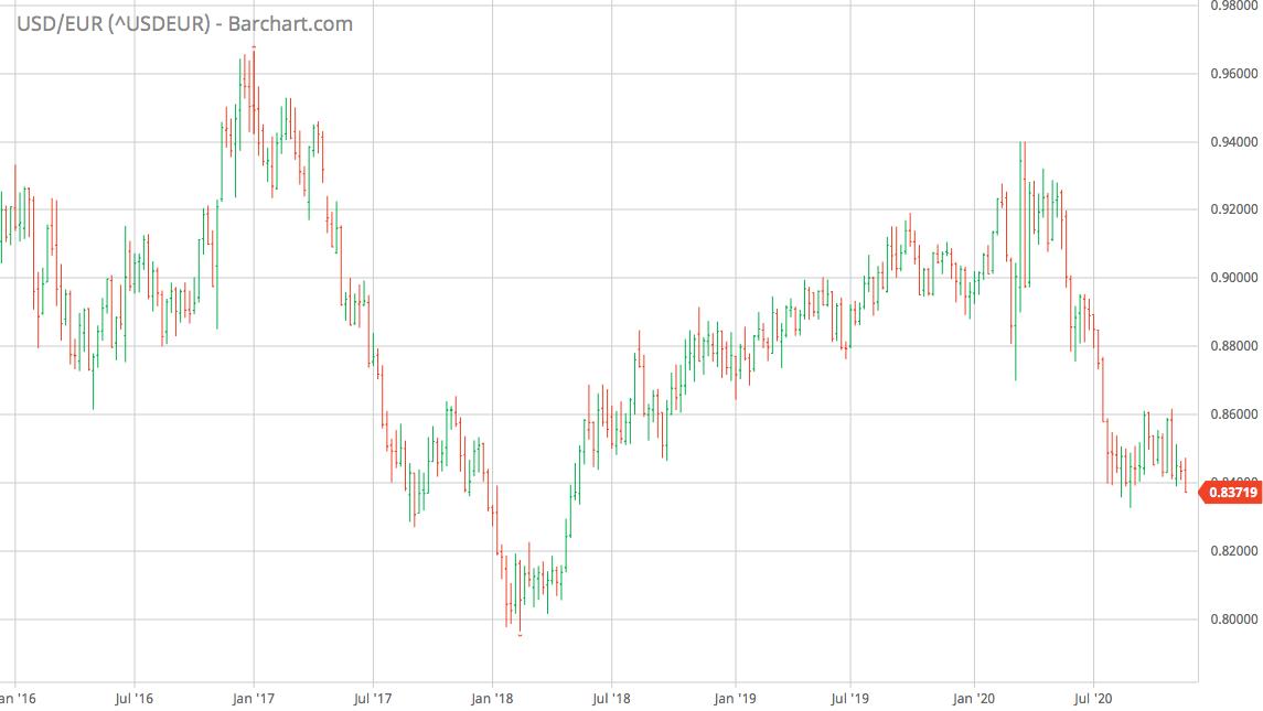 USD/EUR Chart