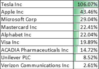 Top 9 Stocks