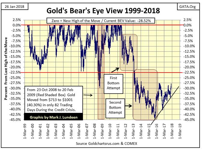 Gold's Bear's Eye View 1999-2018
