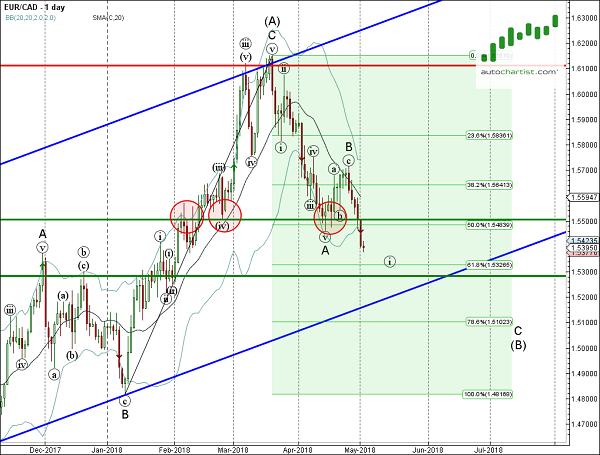 Forex analysis eur cad