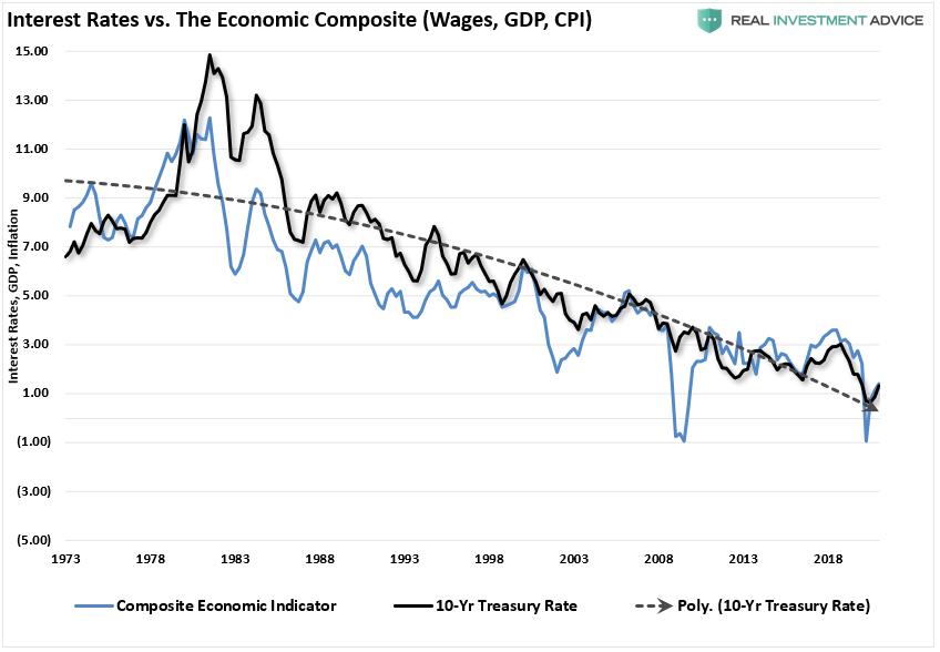 Interest Rates Vs The Economic Composite