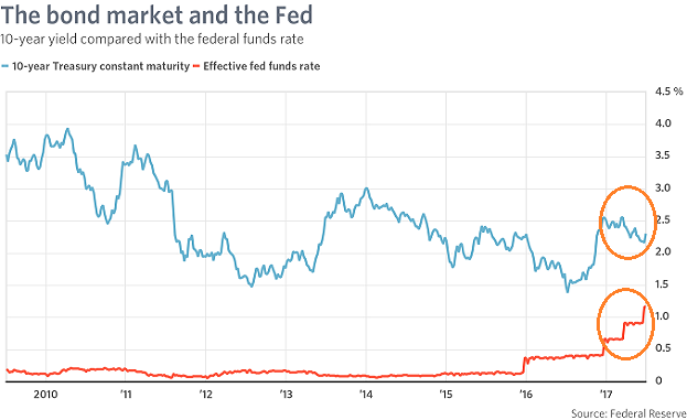 10-year Yield Vs. Fed Funds Rate