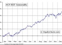 HCP, Inc.  (NYSE:HCP) Seasonal Chart