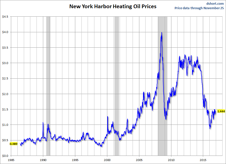 New York Harbor Heating Oil Prices