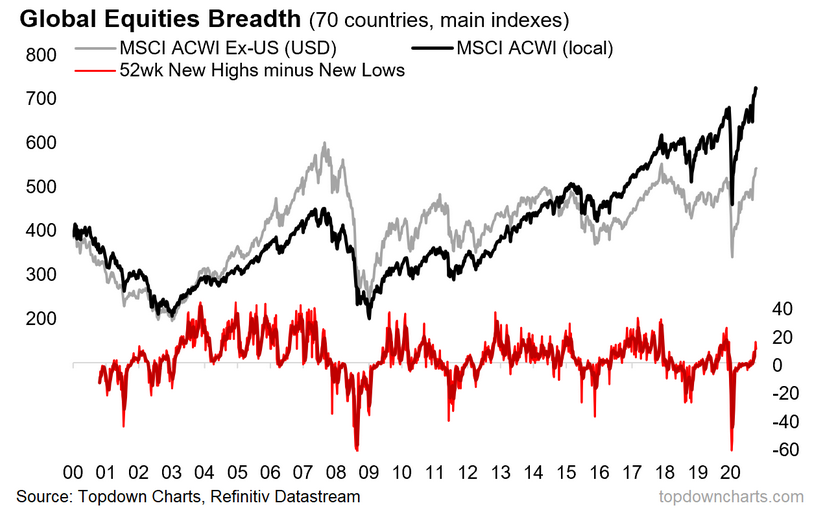 Global Equities Breadth