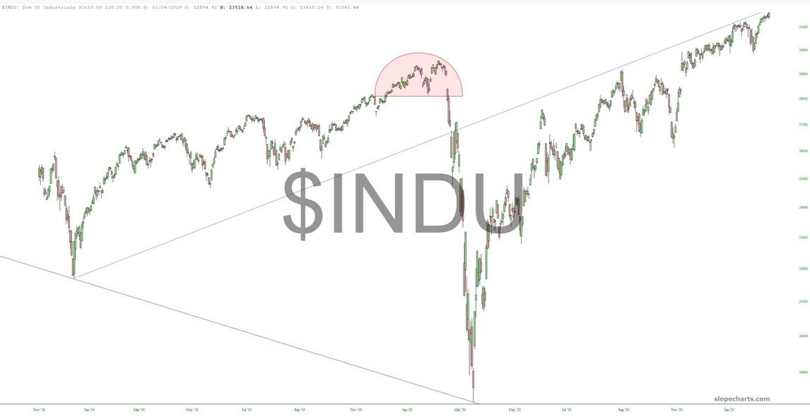 INDU Chart