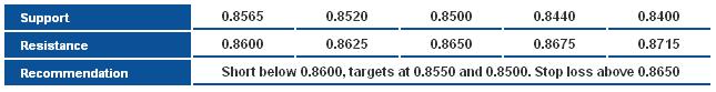 NZD/USD S&R Chart