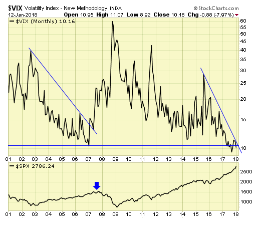 Monthly Volatility