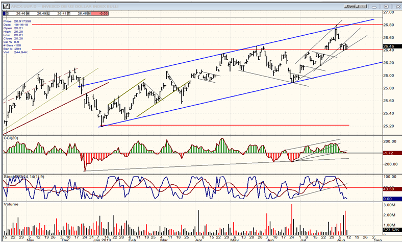 UUP Dollar ETF Daily Chart