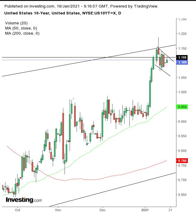 US Treasuries 10-year Daily