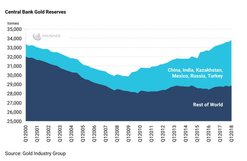 Central Bank Gold Rererves