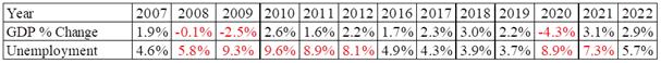 GDP/Unemployment Projections