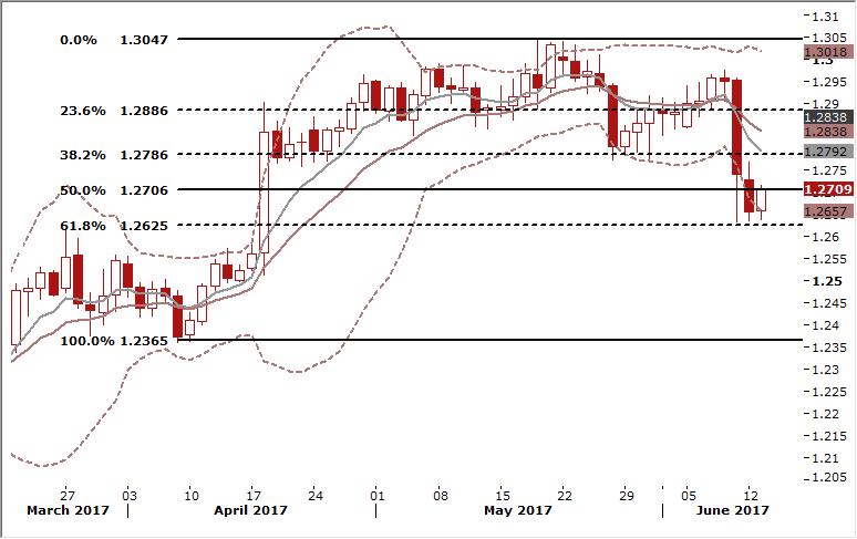GBPUSD Daily Forex Signals Chart