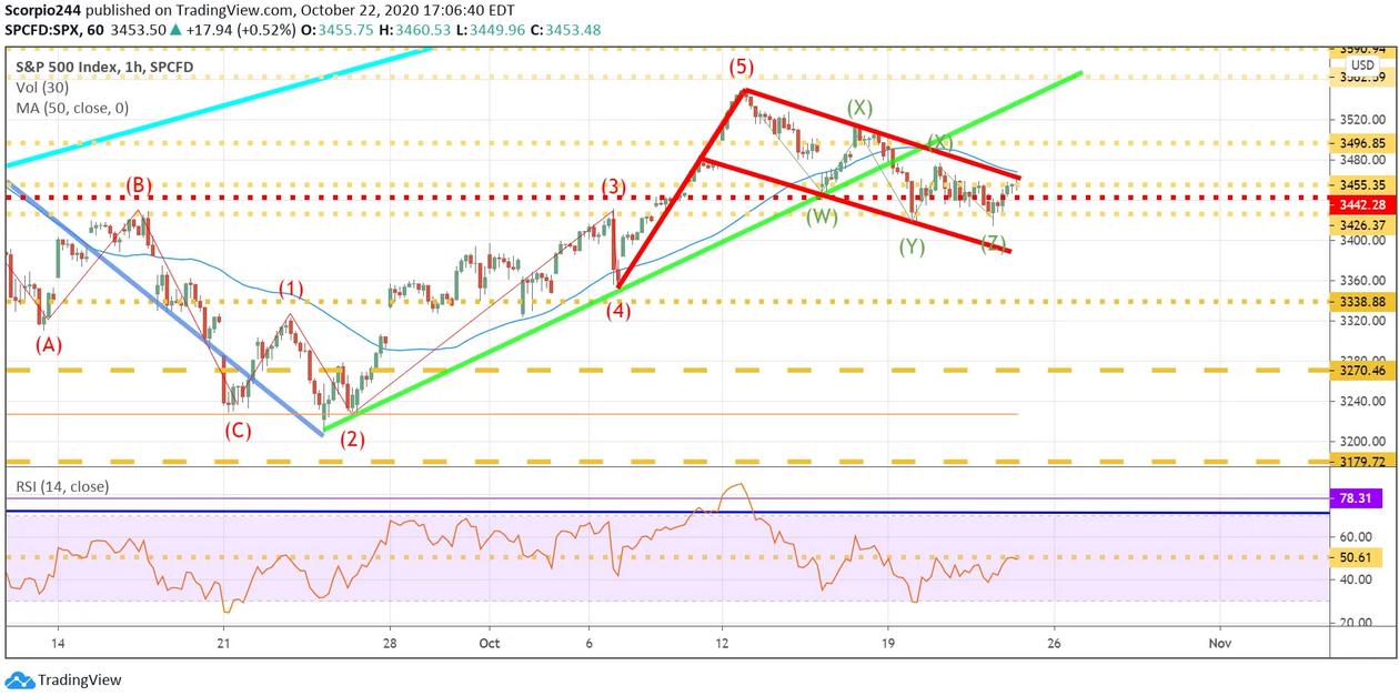 SPX 1 Hr Chart