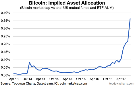 Bitcoin Implied Asset Allocation