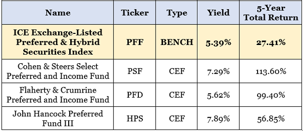 Preferred Funds Dividends Table
