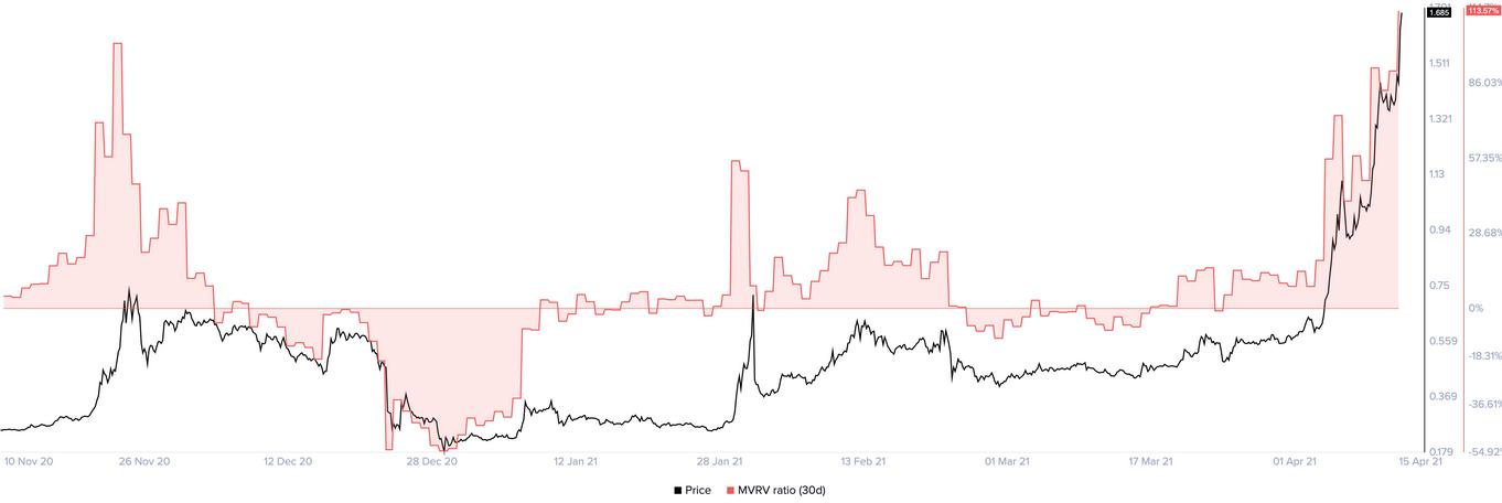 XRP MVRV Ratio Chart