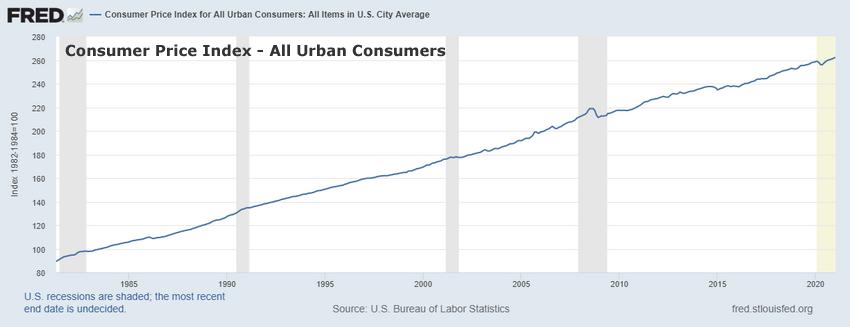 Consumer Price Index – All Urban Consumers