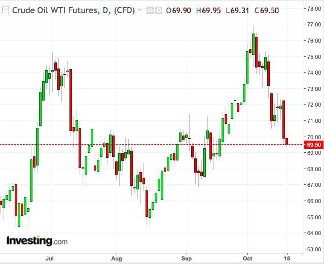 Monthly Crude Oil Chart: June-October 2018