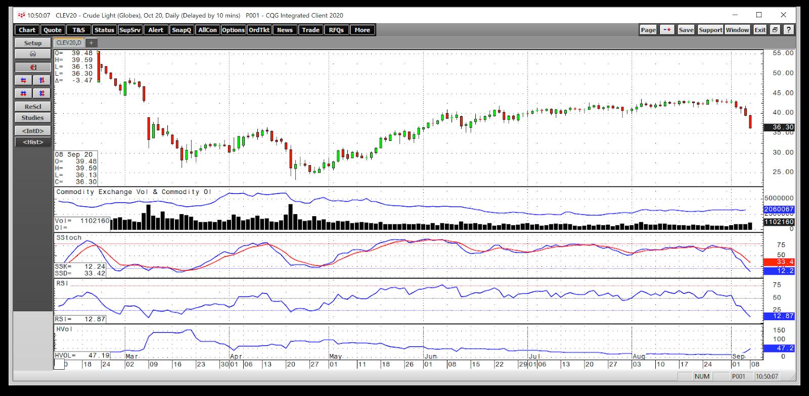 Globex Light Crude Chart.