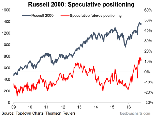 RUT Price vs Speculative Positioning
