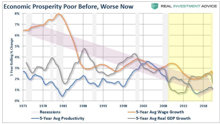 Economic Prosperity 5 Year Average