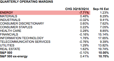 SPX Quarterly Operating Margins, by Sector