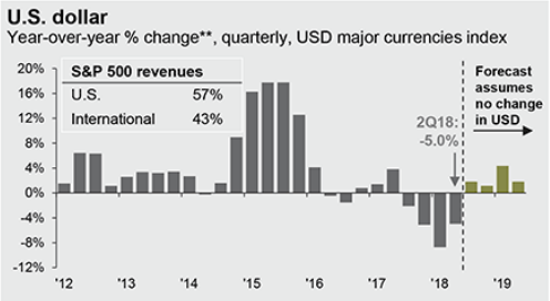 USD YoY % Change Quarterly