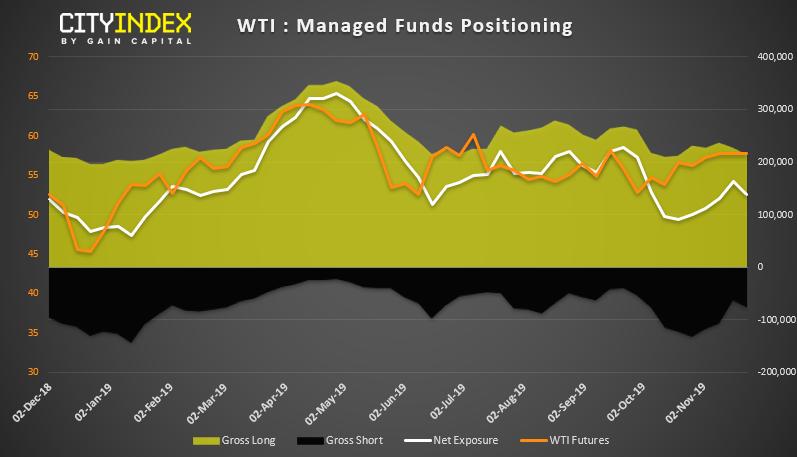 WTI - Managed Funds Positioning