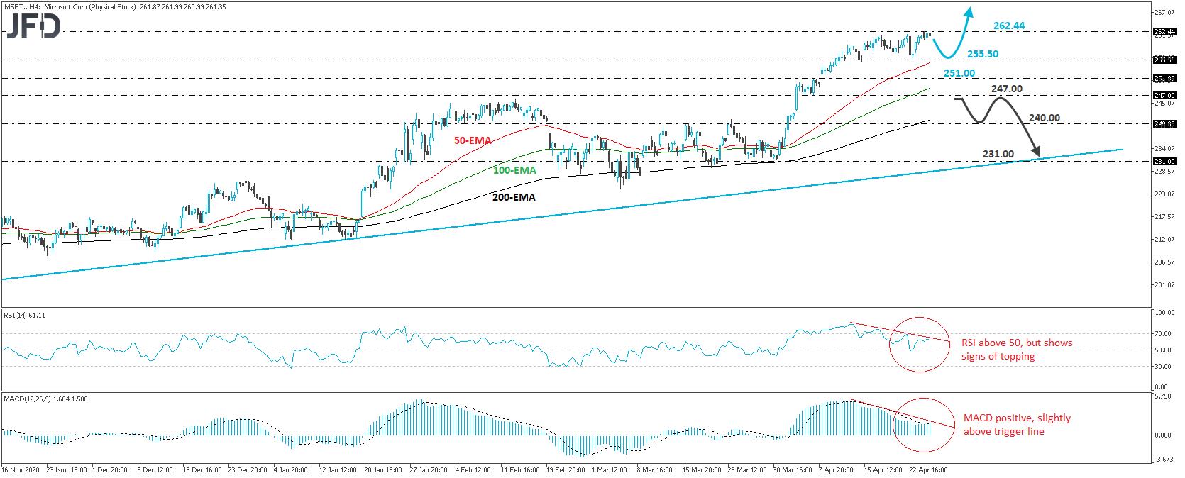 Microsoft stock 4-hour chart technical analysis
