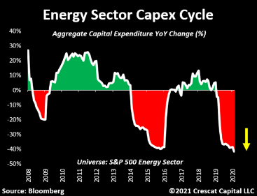 Energy Sector Capex Cycle