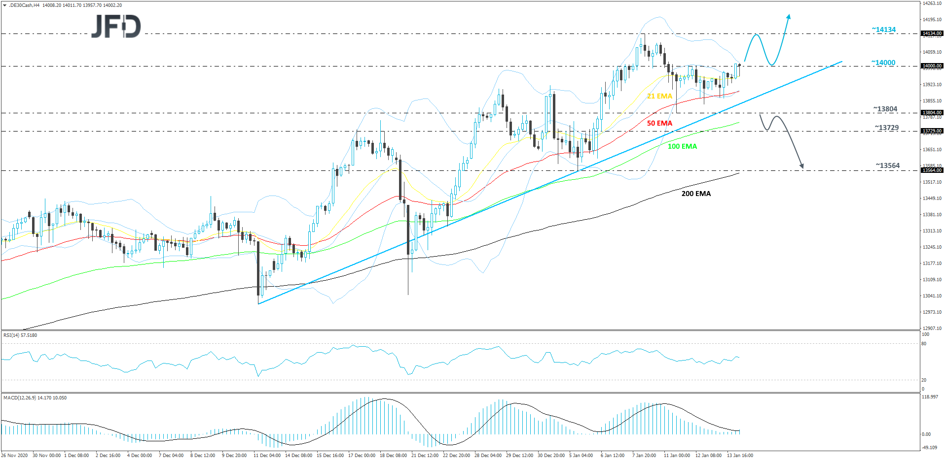 German DAX 4-hour chart technical analysis