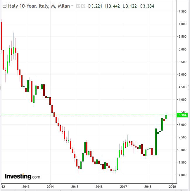 Biểu đồ lãi suất trái phiếu Ý 10 năm
