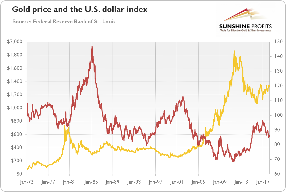 Gold price and the U.S. dollar index