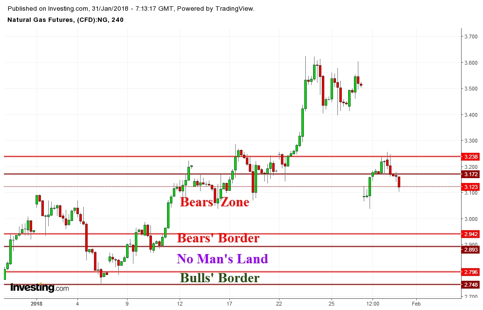 Natural Gas: Weather Too Supportive For Aggressive Bulls ...
