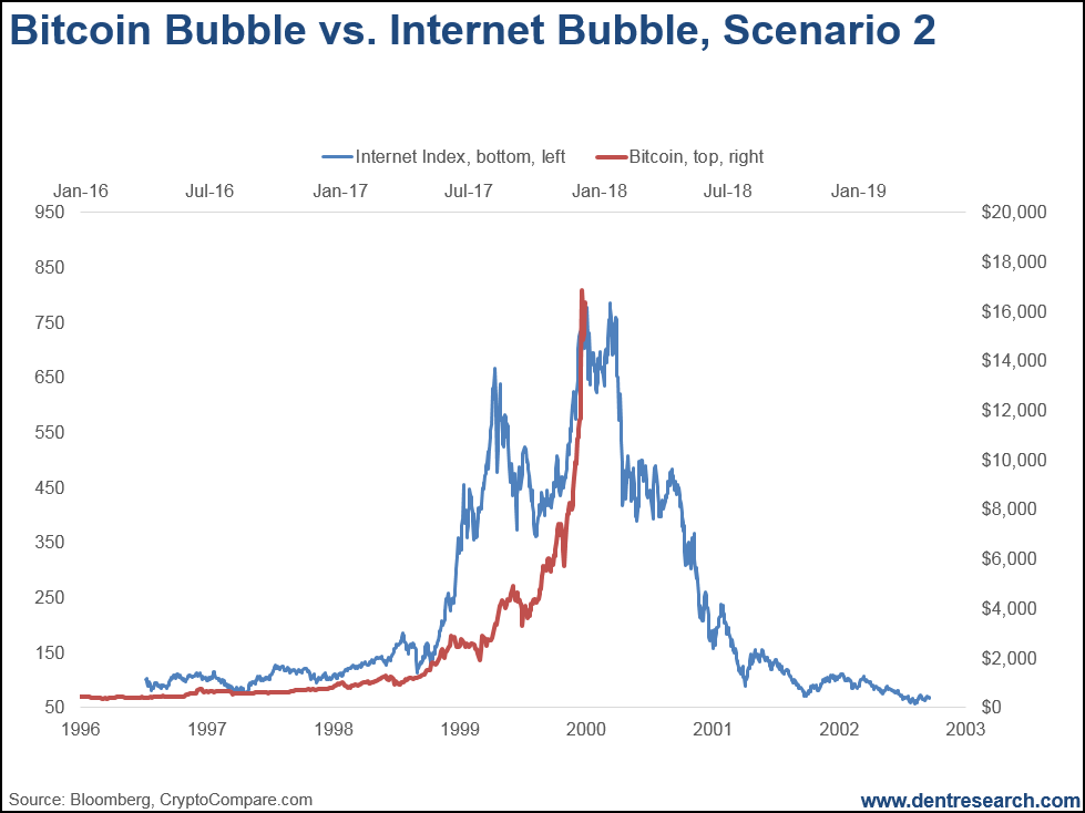 internet bubble The dot-com bubble or the tech bubble was a speculative bubble in the shares of early internet companies called dot-coms soon after the 1987 stock market crash, global stock markets resumed their previous bull market trend, led by computer and other technology-related stocks that were traded on the new electronic nasdaq stock exchange.