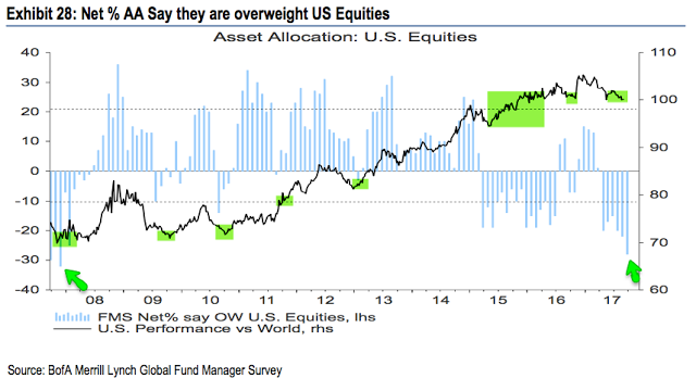 Overweight US Equities