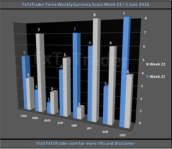 Weekly Currency Score
