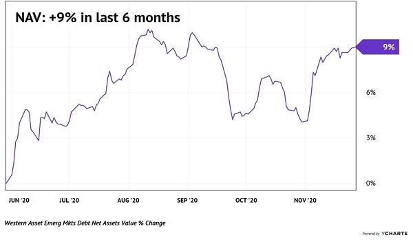 EMD Six-Month NAV Gains